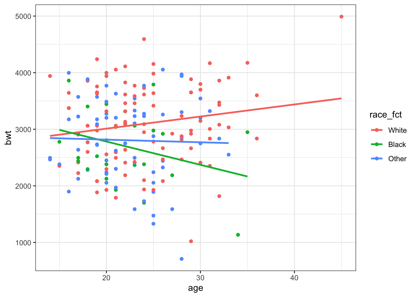 Age and Race Plot